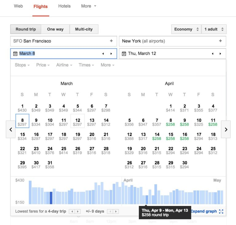 Google has introduced a new search tool that makes finding the best airfare deal significantly easier. If you have your destination ready and your travel dates are flexible, your chances of snagging the lowest price goes up. That's because Google Flights will present a calendar of the dates with the cheapest prices for your travel.