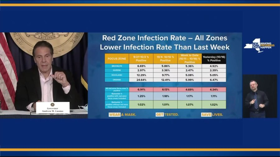 red zones lower infection rate