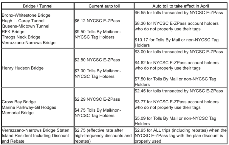 MTA toll changes