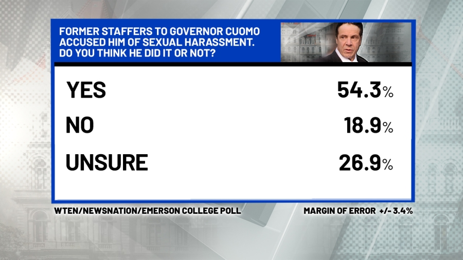 The majority of New Yorkers think the governor is guilty of the sexual harassment claims against him