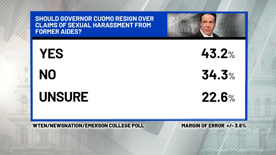 Results are mixed on a resignation poll for Gov. Cuomo