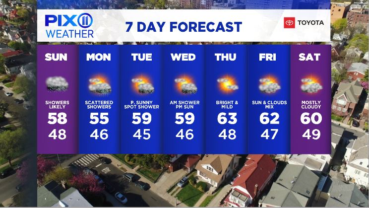 Unsettled weather on the way