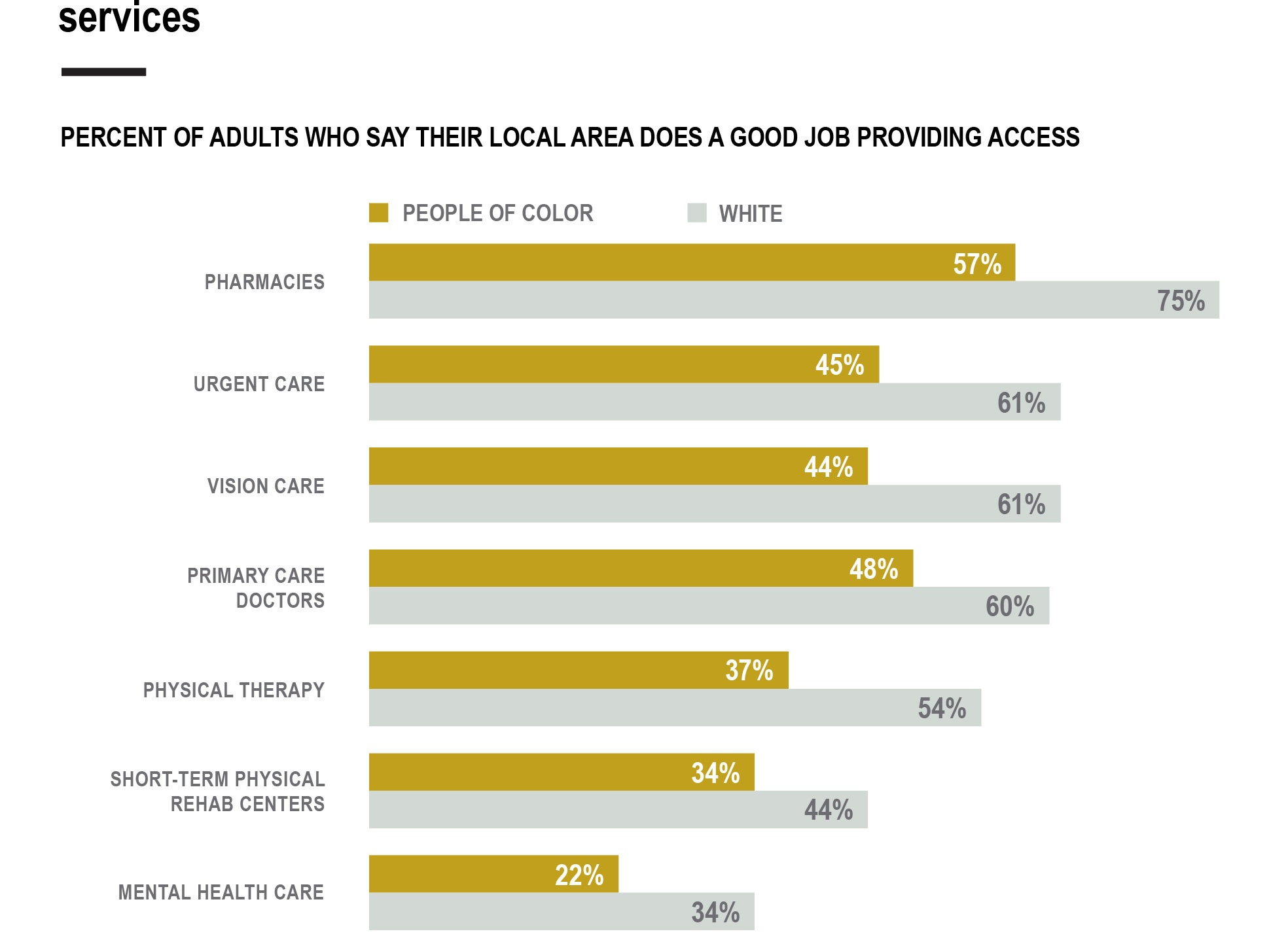AP Poll-Aging-Inequity-Access Disparity